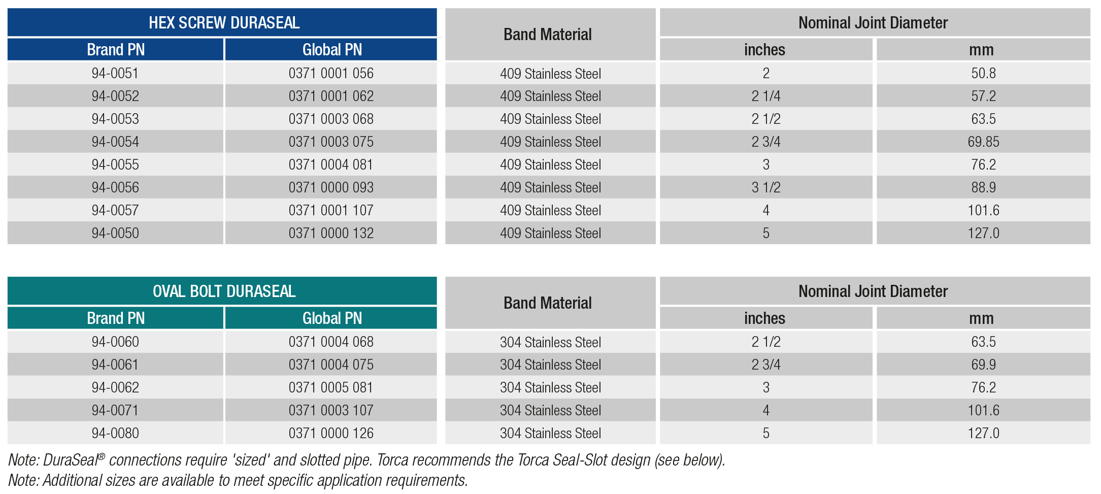 Torca DuraSeal Lap Style Clamp Specifications